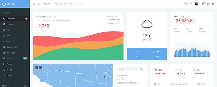 Understanding Dashboard Templates